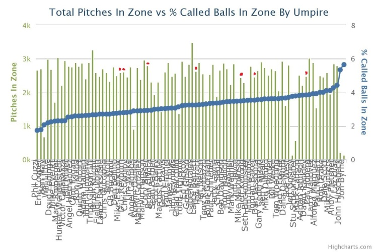 Called Balls in Zone