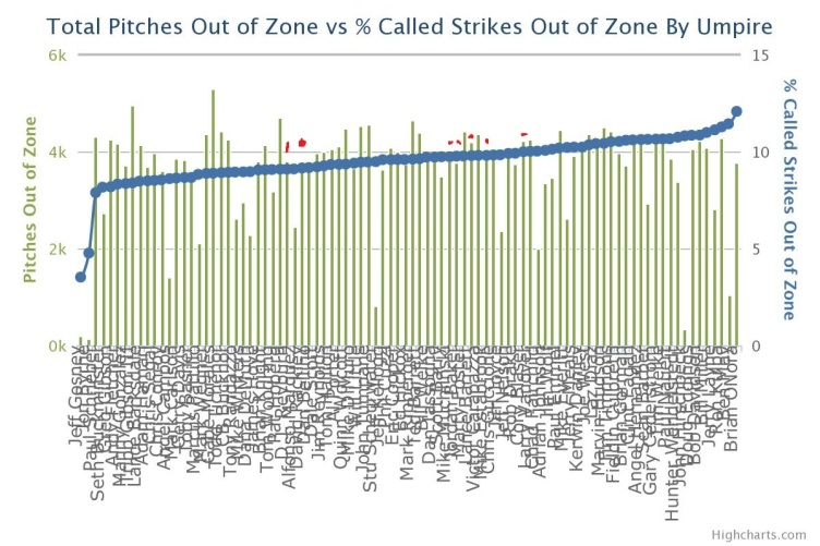 Called Strikes Out of Zone