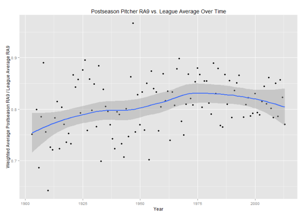 The Quality of Postseason Play | That's a Clown Hypothesis, Bro!